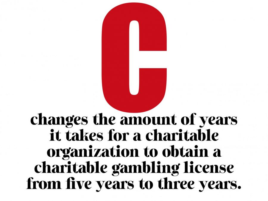 Amendment+C+changes+the+amount+of+years+it+takes+for+a+charitable+organization+to+obtain+a+gambling+license+from+five+years+to+three+years.+