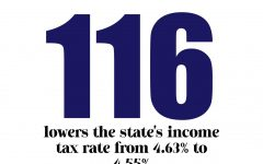 Proposition 116 lowers the state's income tax rate from 4.63% to 4.55%.