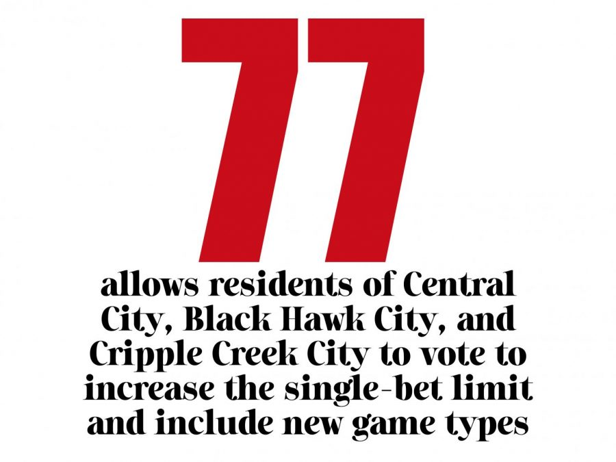 Amendment+77+allows+residents+of+Central+City%2C+Black+Hawk+City+and+Cripple+Creek+City+to+vote+to+increase+the+single-bet+limit+and+include+new+game+types.+