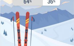 Students voted Breckenridge Mountain over Copper Mountain as their favorite place to ski through an @rcrockmedia poll on Instagram that closed Jan. 27.